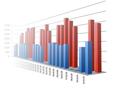 Анализ трафика блога